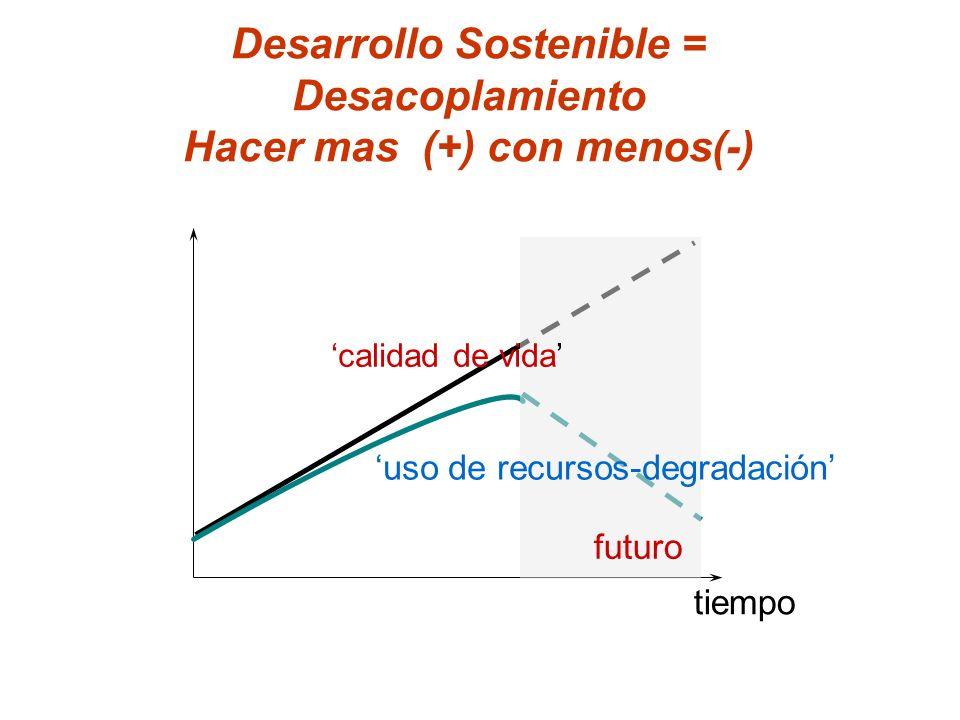 Desarrollo Sostenible = Desacoplamiento Hacer mas (+) con menos(-)
