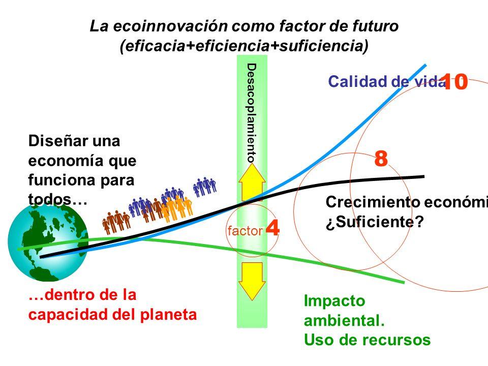 La ecoinnovación como factor de futuro (eficacia+eficiencia+suficiencia)