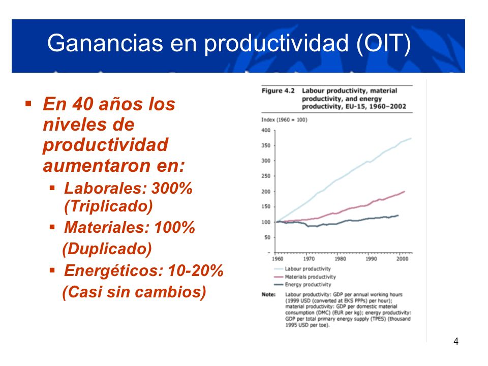 Ganancias en productividad (OIT)