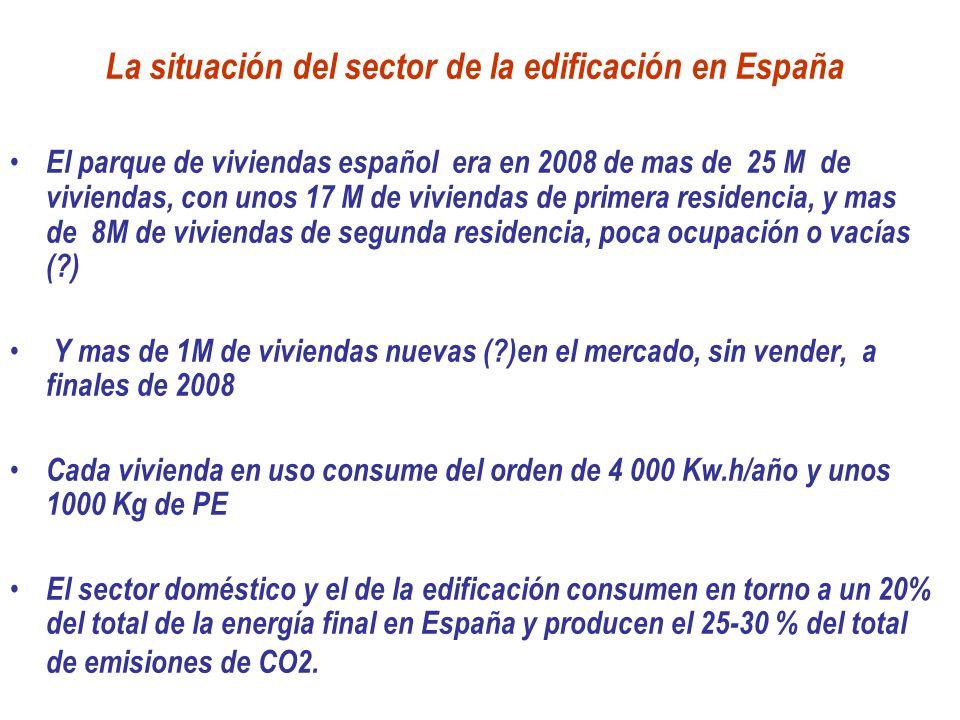 La situación del sector de la edificación en España