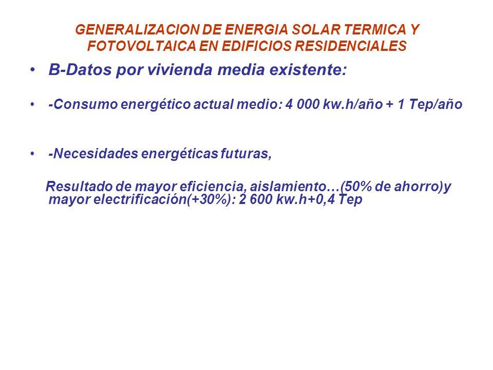 B-Datos por vivienda media existente: