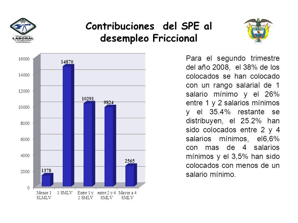 Contribuciones del SPE al desempleo Friccional