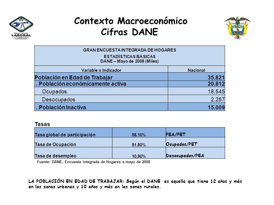 Contexto Macroeconómico GRAN ENCUESTA INTEGRADA DE HOGARES