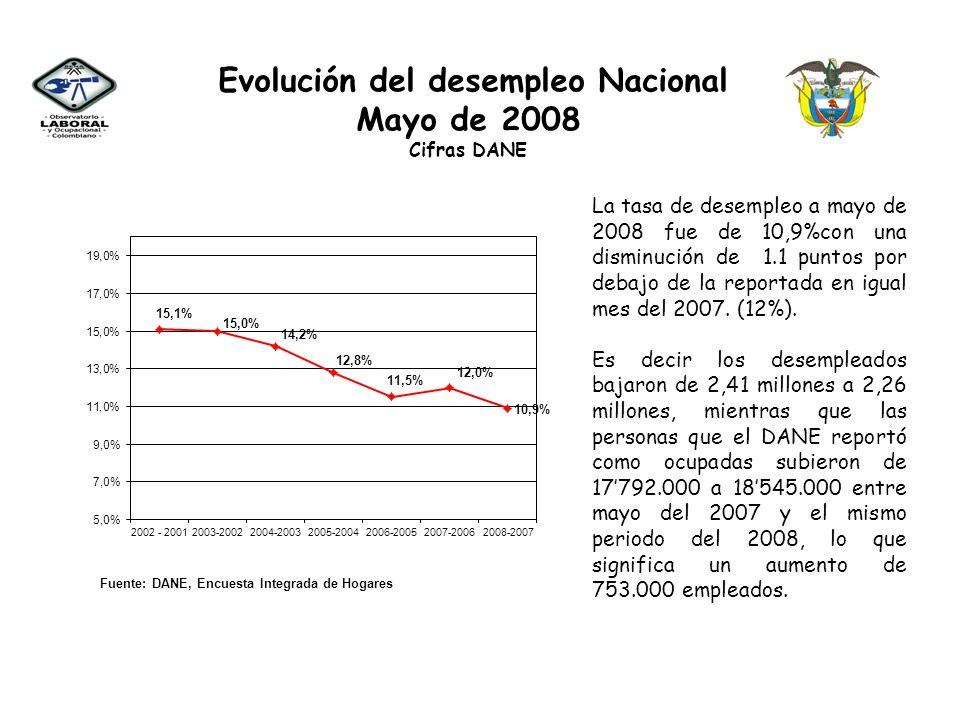Evolución del desempleo Nacional