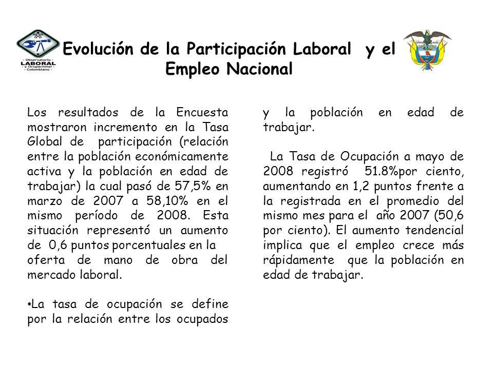 Evolución de la Participación Laboral y el Empleo Nacional