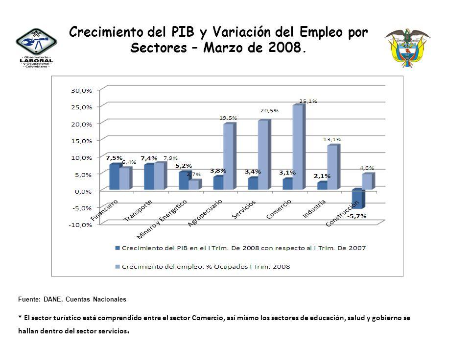 Crecimiento del PIB y Variación del Empleo por Sectores – Marzo de 2008.