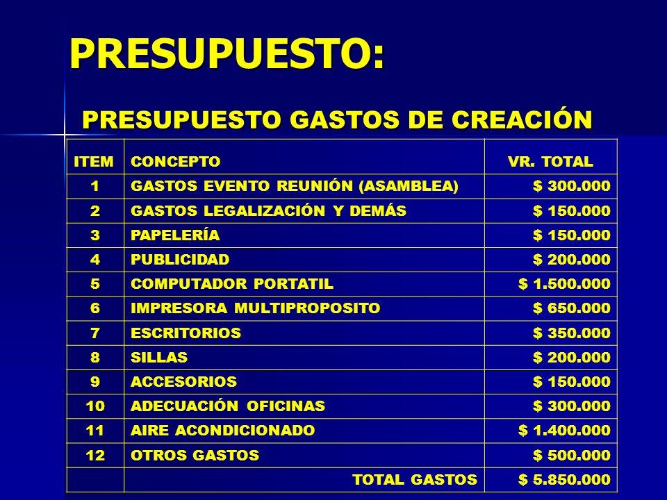PRESUPUESTO: PRESUPUESTO GASTOS DE CREACIÓN ITEM CONCEPTO VR. TOTAL 1