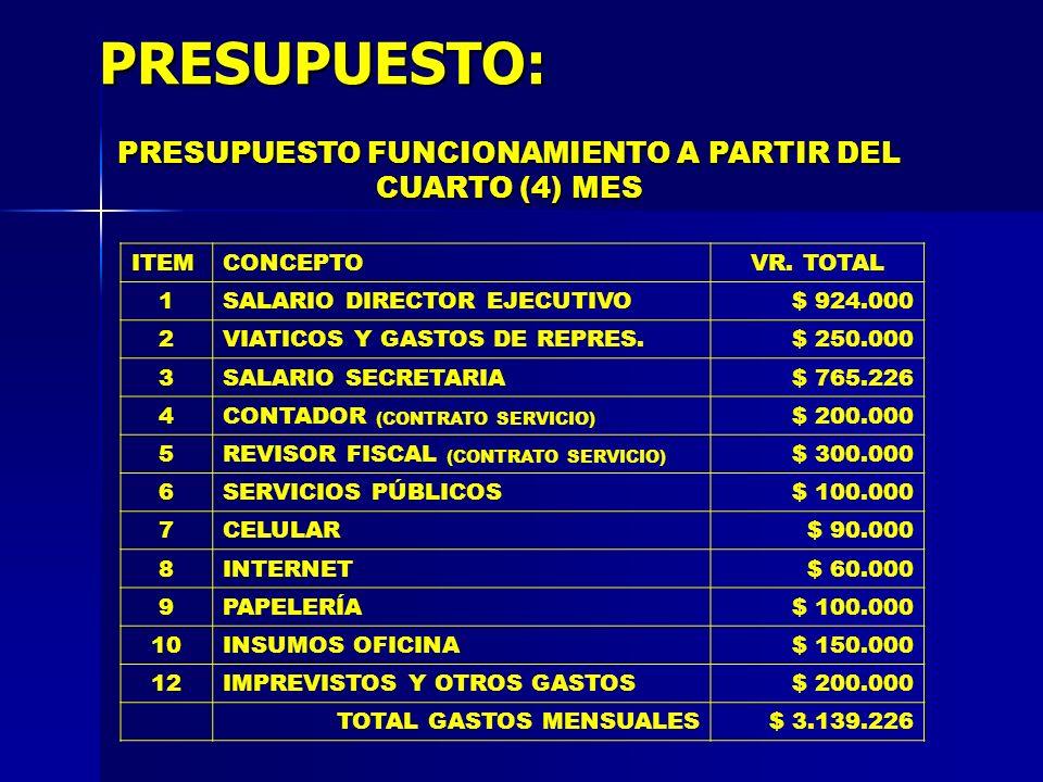 PRESUPUESTO FUNCIONAMIENTO A PARTIR DEL CUARTO (4) MES