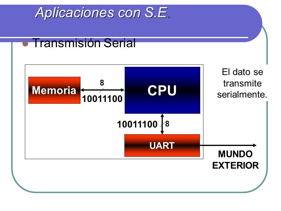 Aplicaciones con S.E. CPU Transmisión Serial Memoria UART