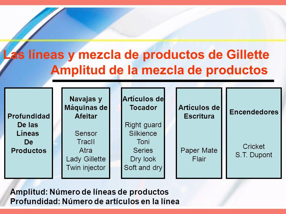 Las líneas y mezcla de productos de Gillette