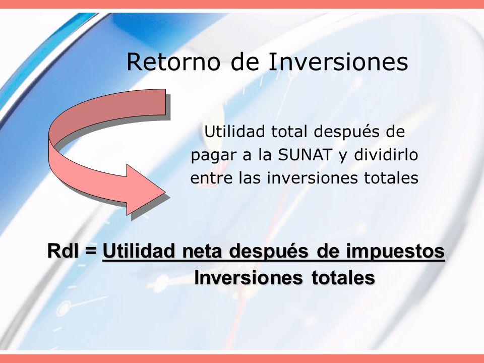 Retorno de Inversiones