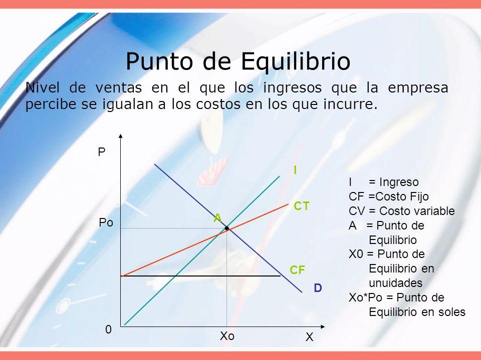Punto de Equilibrio Nivel de ventas en el que los ingresos que la empresa percibe se igualan a los costos en los que incurre.