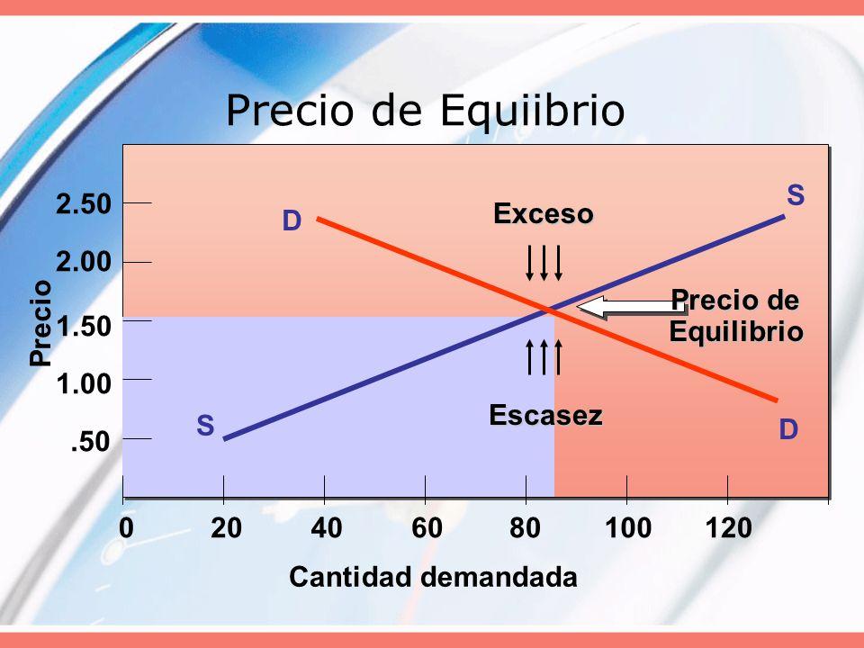 Precio de Equiibrio Cantidad demandada S Precio .50 1.00 1.50 2.00
