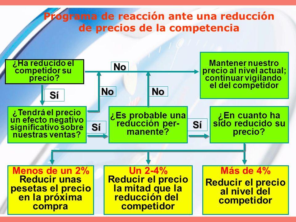 Programa de reacción ante una reducción de precios de la competencia
