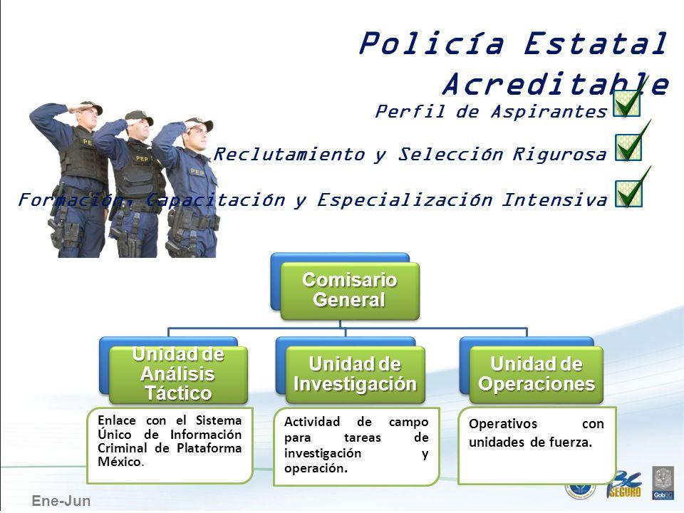 Unidad de Análisis Táctico Unidad de Investigación