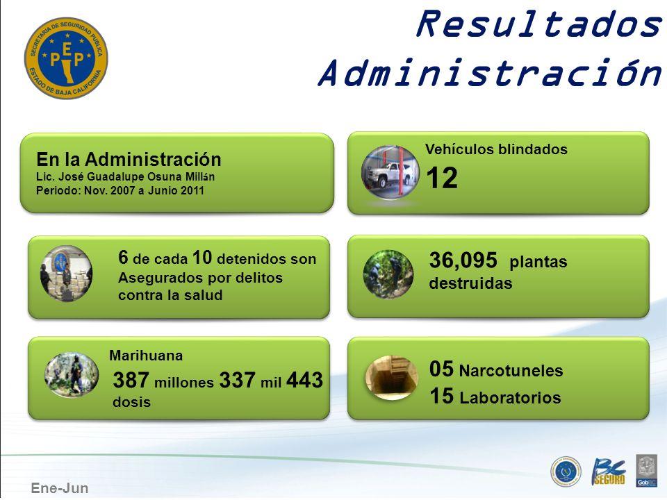 Resultados Administración