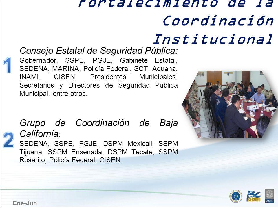 1 2 Fortalecimiento de la Coordinación Institucional