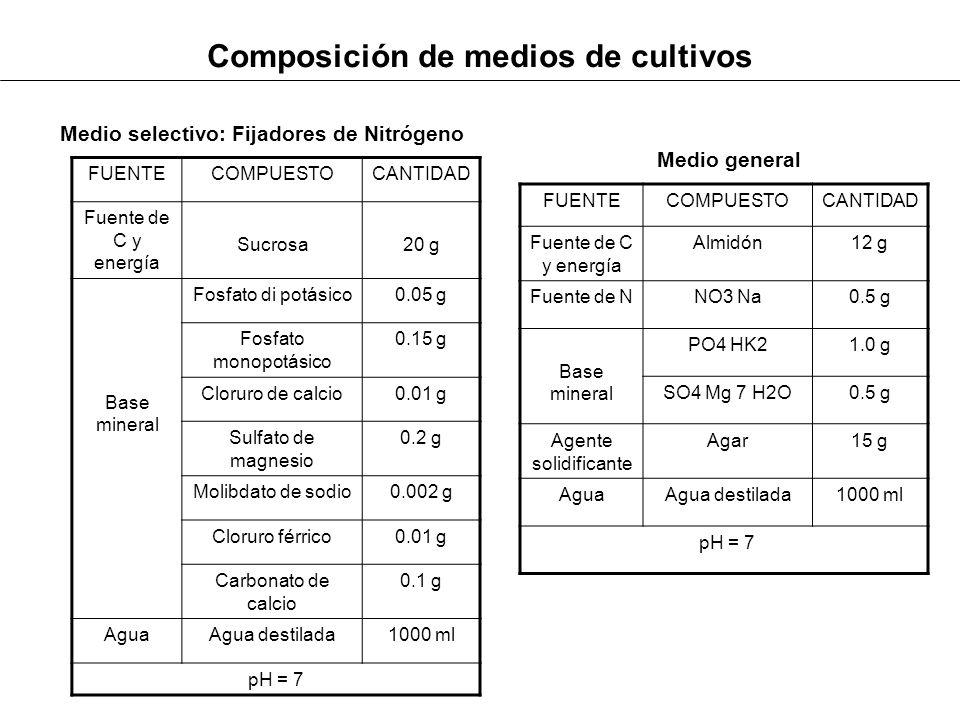 Composición de medios de cultivos
