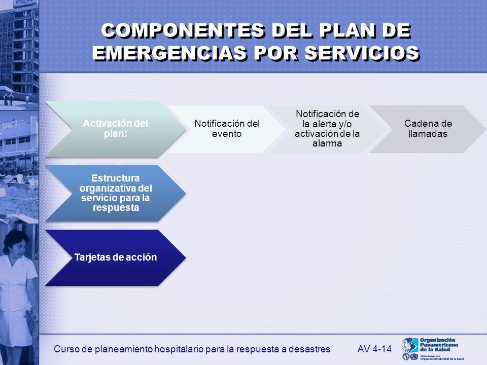 COMPONENTES DEL PLAN DE EMERGENCIAS POR SERVICIOS