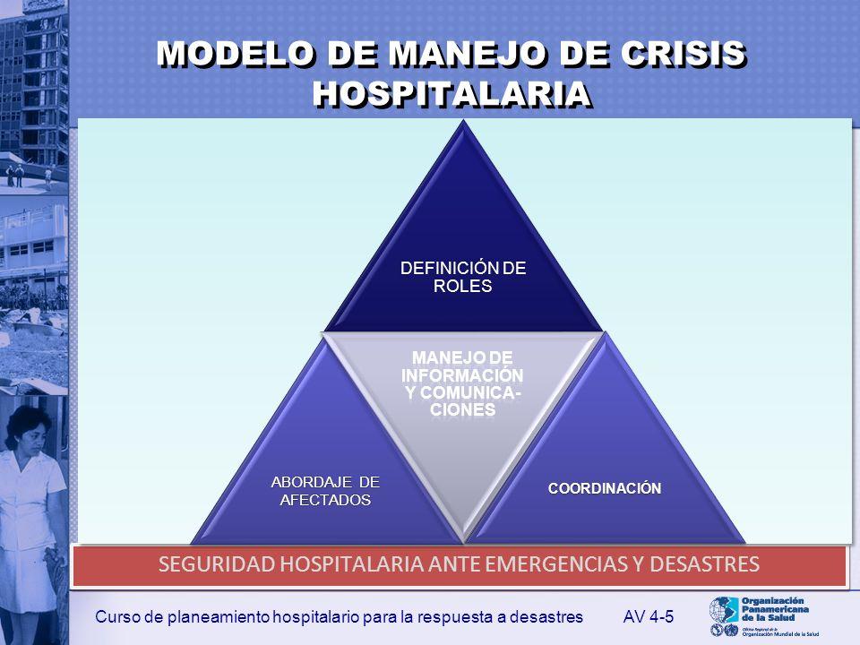 MODELO DE MANEJO DE CRISIS HOSPITALARIA