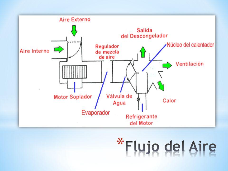 Flujo del Aire