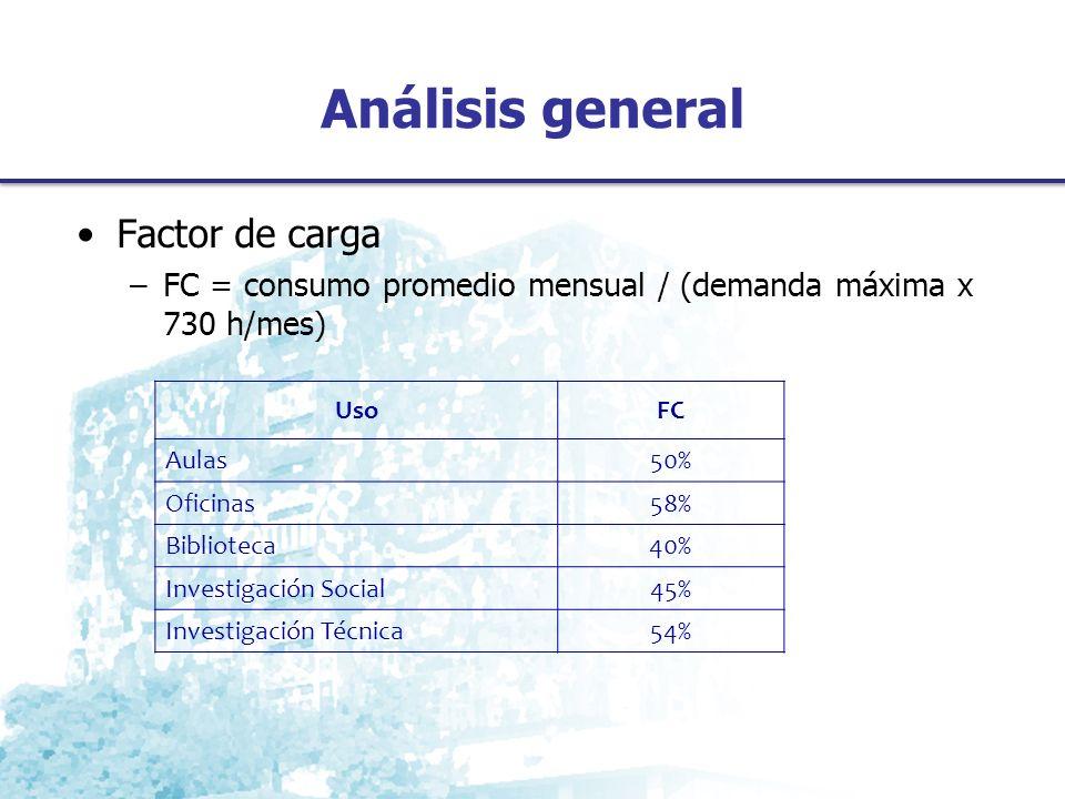 Análisis general Factor de carga
