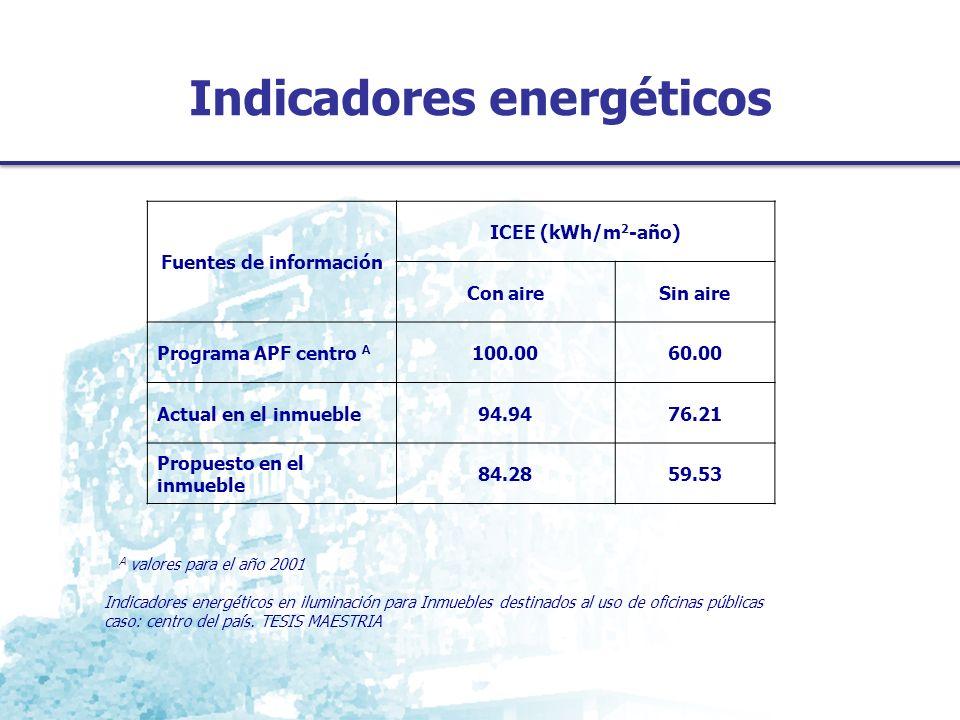 Indicadores energéticos