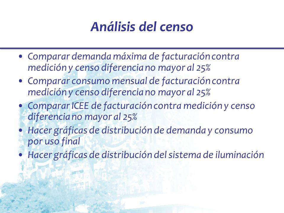 Análisis del censo Comparar demanda máxima de facturación contra medición y censo diferencia no mayor al 25%