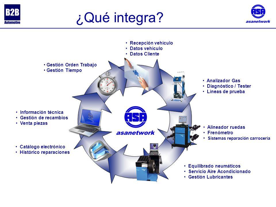 ¿Qué integra Recepción vehículo Datos vehículo Datos Cliente