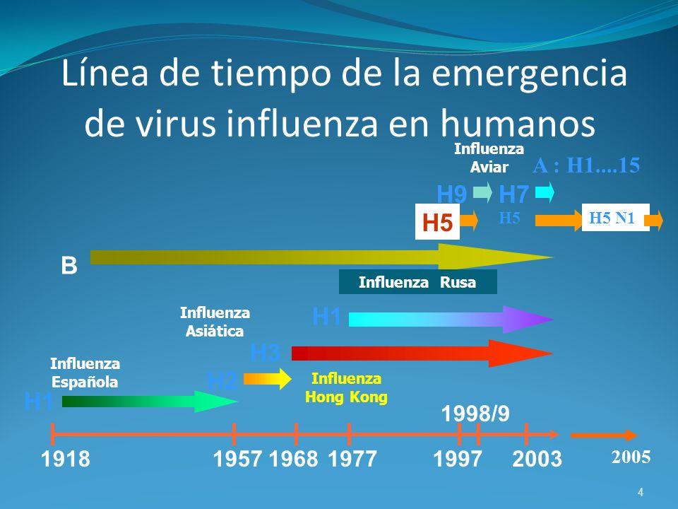 Línea de tiempo de la emergencia de virus influenza en humanos