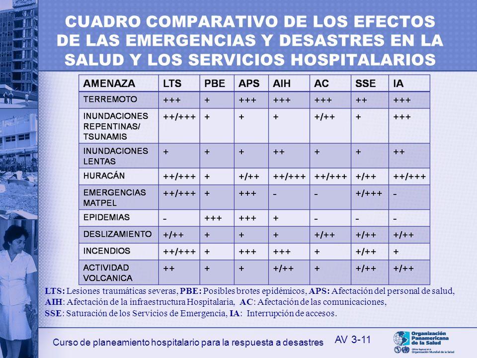 CUADRO COMPARATIVO DE LOS EFECTOS DE LAS EMERGENCIAS Y DESASTRES EN LA SALUD Y LOS SERVICIOS HOSPITALARIOS