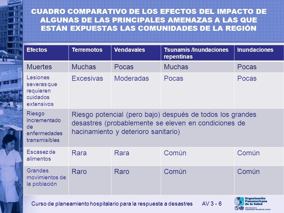 CUADRO COMPARATIVO DE LOS EFECTOS DEL IMPACTO DE ALGUNAS DE LAS PRINCIPALES AMENAZAS A LAS QUE ESTÁN EXPUESTAS LAS COMUNIDADES DE LA REGIÓN