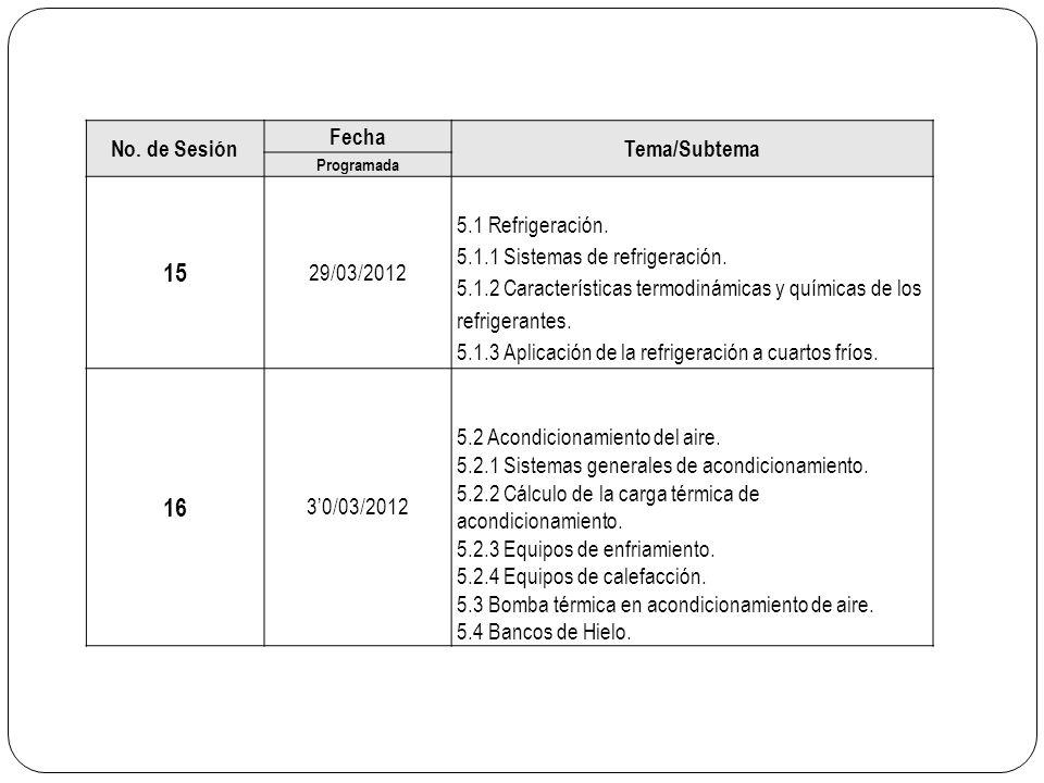 15 16 No. de Sesión Fecha Tema/Subtema 29/03/2012 5.1 Refrigeración.