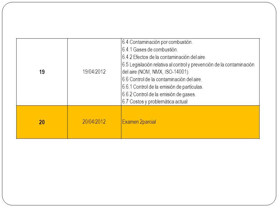 19 20 19/04/2012 6.4 Contaminación por combustión.
