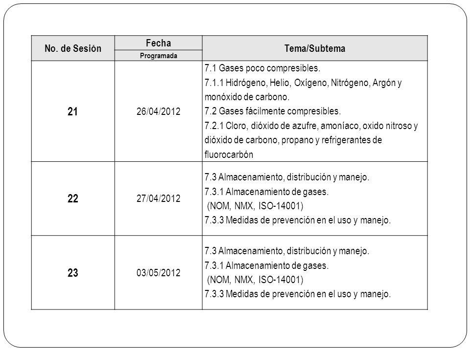 21 22 23 No. de Sesión Fecha Tema/Subtema 26/04/2012