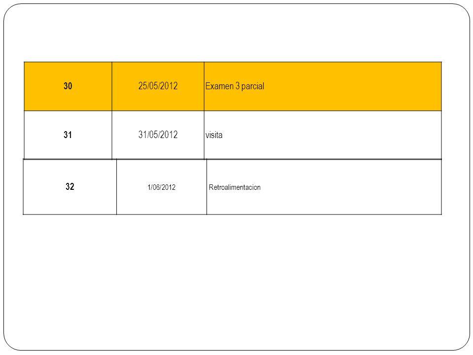 30 25/05/2012 Examen 3 parcial 31 31/05/2012 visita 32 1/06/2012