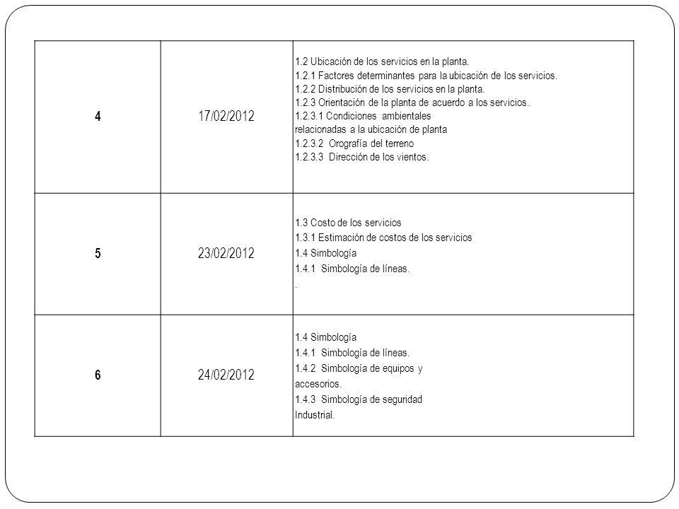 4 17/02/2012. 1.2 Ubicación de los servicios en la planta. 1.2.1 Factores determinantes para la ubicación de los servicios.