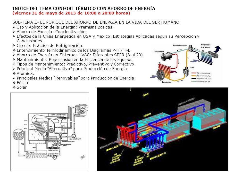 INDICE DEL TEMA CONFORT TÉRMICO CON AHORRO DE ENERGÍA
