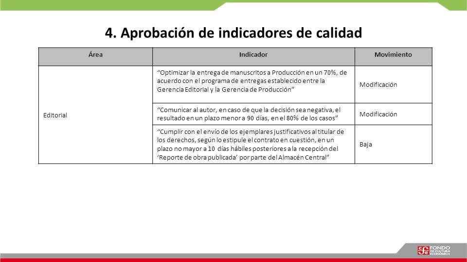 4. Aprobación de indicadores de calidad