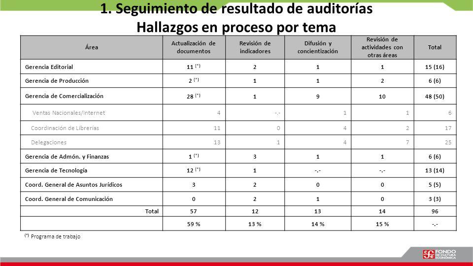 1. Seguimiento de resultado de auditorías Hallazgos en proceso por tema