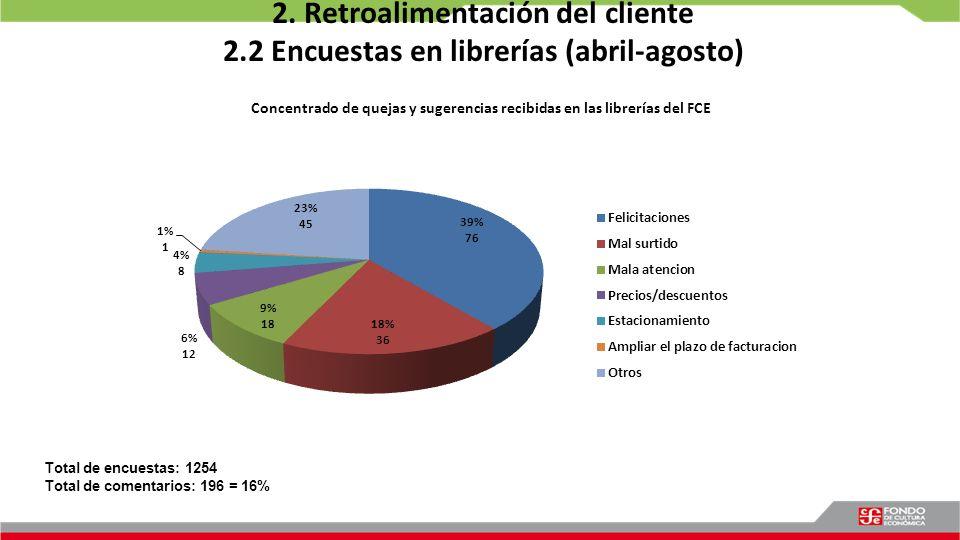 2. Retroalimentación del cliente 2