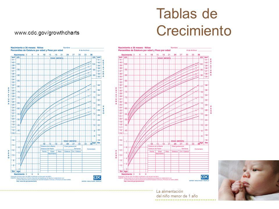 Tablas de Crecimiento www.cdc.gov/growthcharts La alimentación