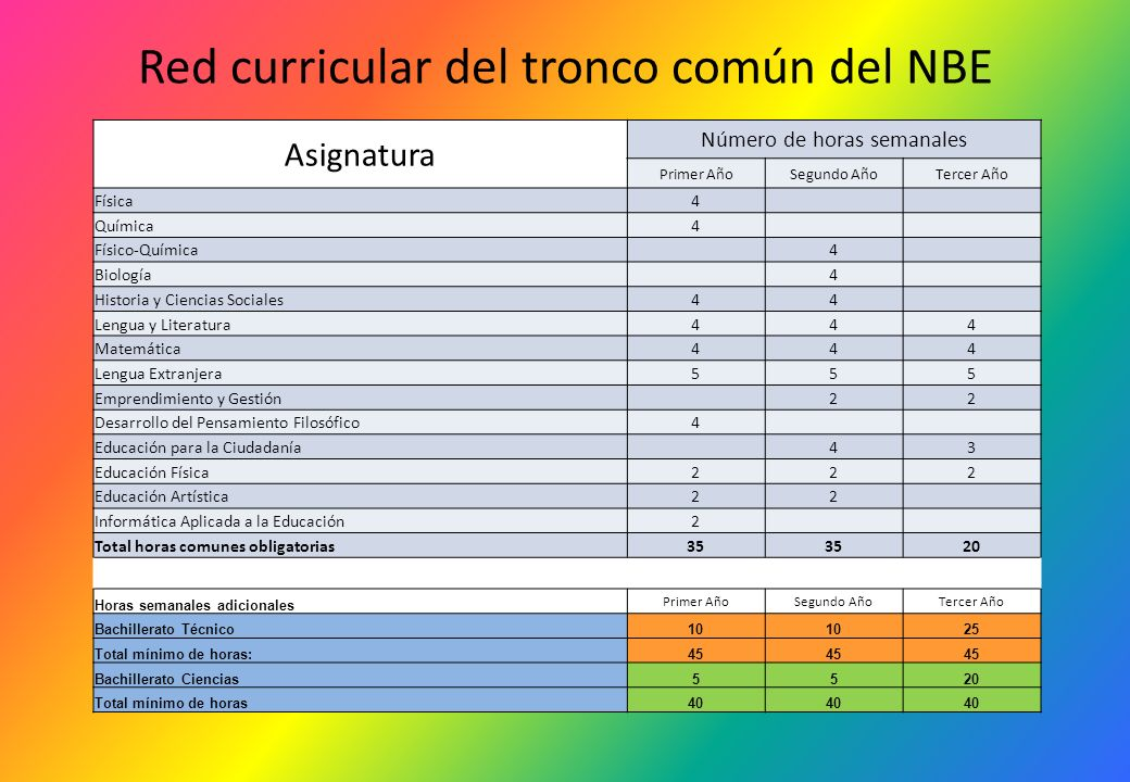 Red curricular del tronco común del NBE