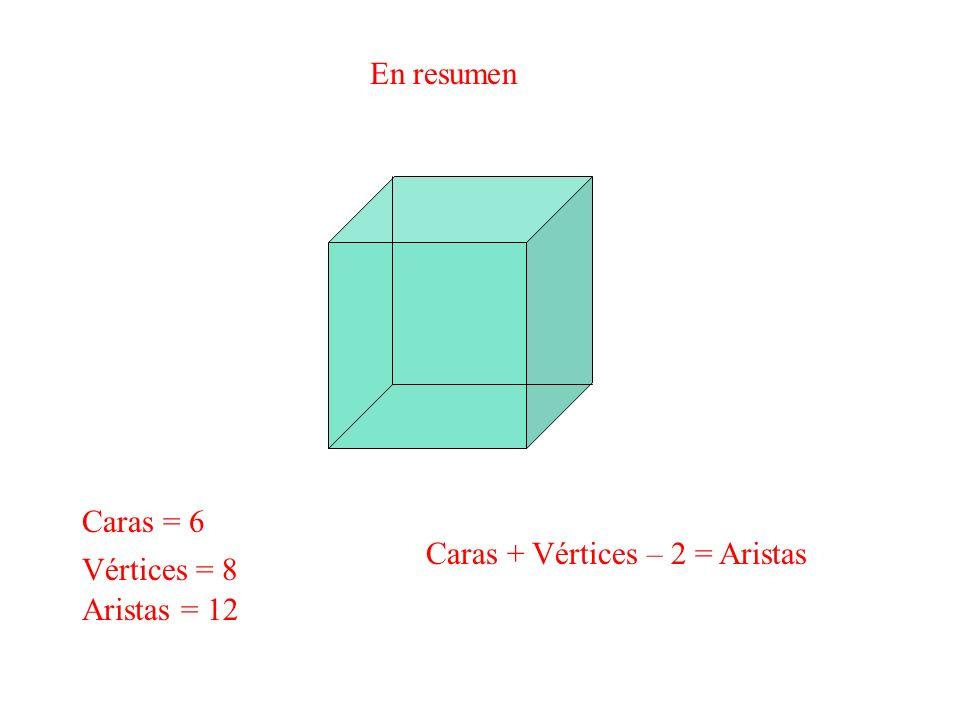 En resumen Caras = 6 Caras + Vértices – 2 = Aristas Vértices = 8 Aristas = 12