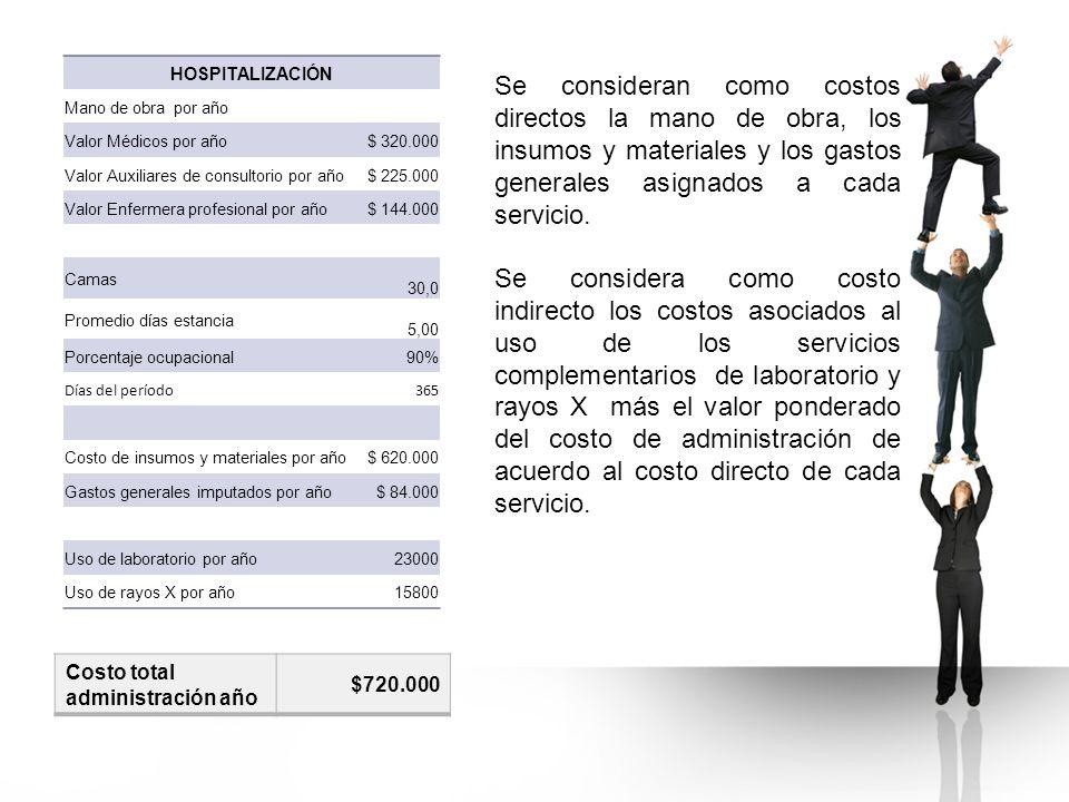 HOSPITALIZACIÓN Mano de obra por año. Valor Médicos por año. $ 320.000. Valor Auxiliares de consultorio por año.