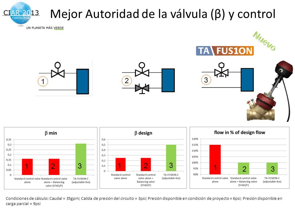 Mejor Autoridad de la válvula (β) y control