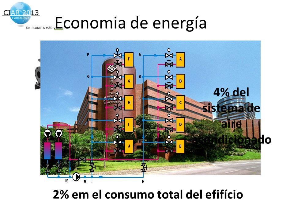 Economia de energía 20% do bombeamento