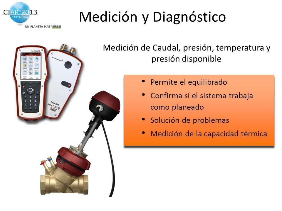 Medición y Diagnóstico