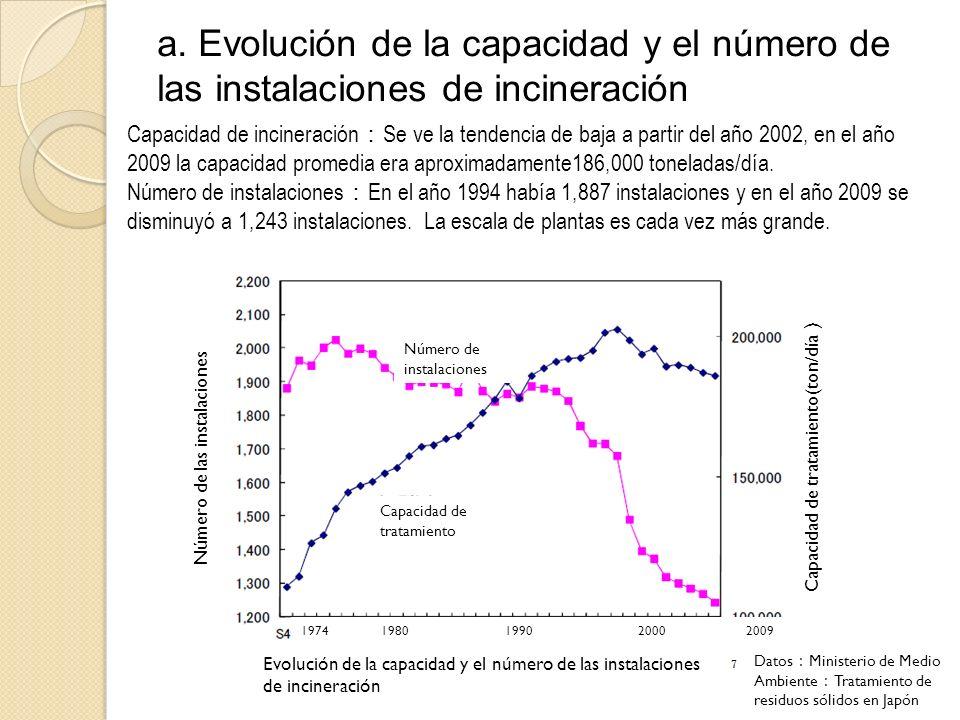 a. Evolución de la capacidad y el número de las instalaciones de incineración