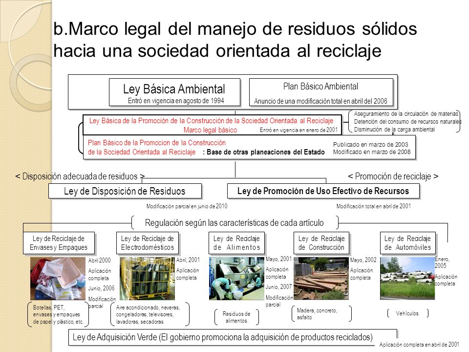 Ley de Promoción de Uso Efectivo de Recursos
